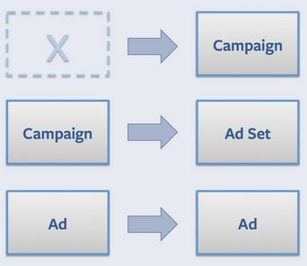 New Facebook Ads Campaign Structure 2014